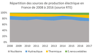 production électricité en France
